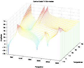 Viscoelastic vibration toolbox