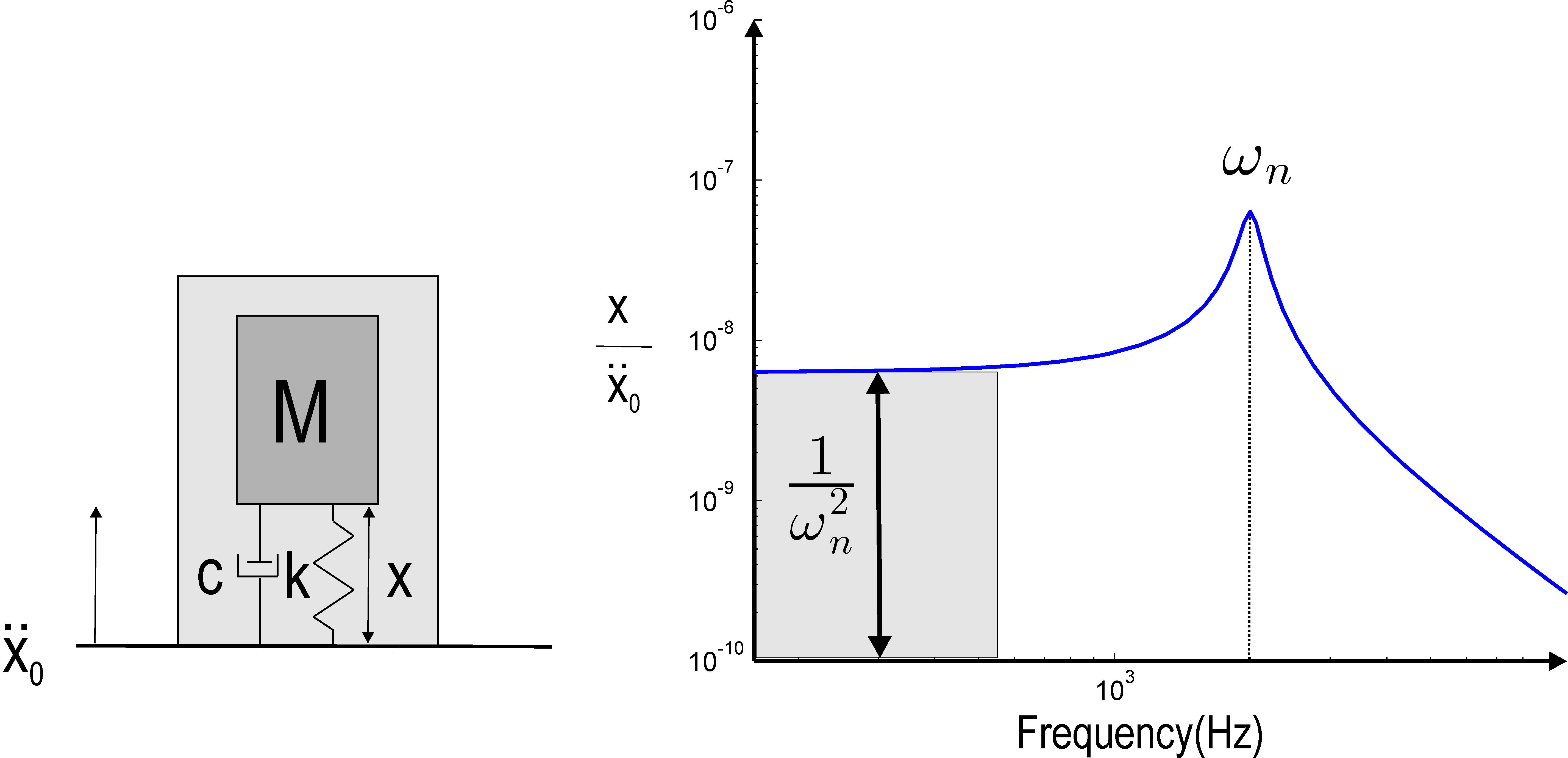 Piezo volumes and transfers: accelerometer example